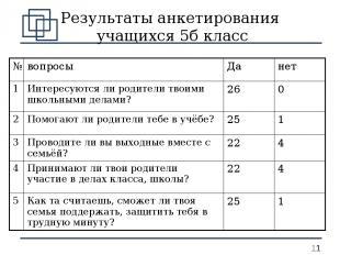 Результаты анкетирования учащихся 5б класс № вопросы Да нет 1 Интересуются ли ро