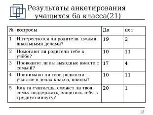 Результаты анкетирования учащихся 6а класса(21) № вопросы Да нет 1 Интересуются
