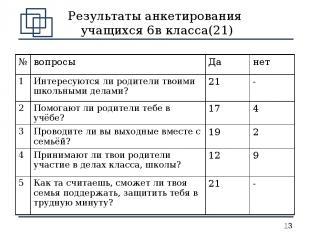 Результаты анкетирования учащихся 6в класса(21) № вопросы Да нет 1 Интересуются