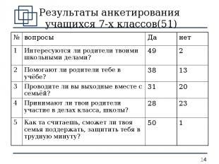 Результаты анкетирования учащихся 7-х классов(51) № вопросы Да нет 1 Интересуютс