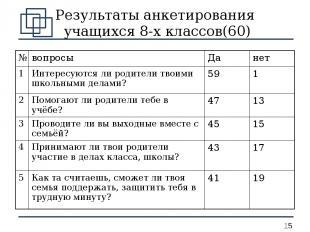 Результаты анкетирования учащихся 8-х классов(60) № вопросы Да нет 1 Интересуютс