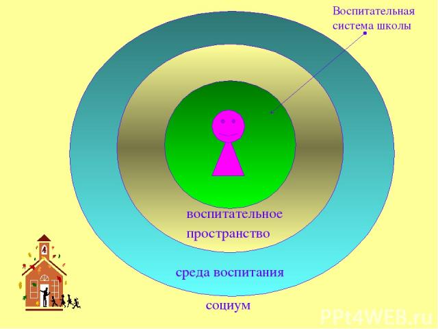 социум среда воспитания воспитательное пространство Воспитательная система школы