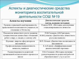 Аспекты и диагностические средства мониторинга воспитательной деятельности СОШ №