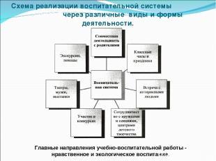 Схема реализации воспитательной системы через различные виды и формы деятельност