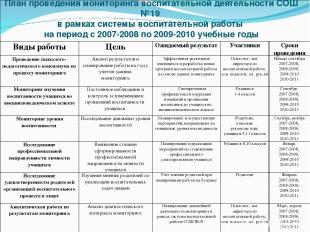 План проведения мониторинга воспитательной деятельности СОШ №19 в рамках системы