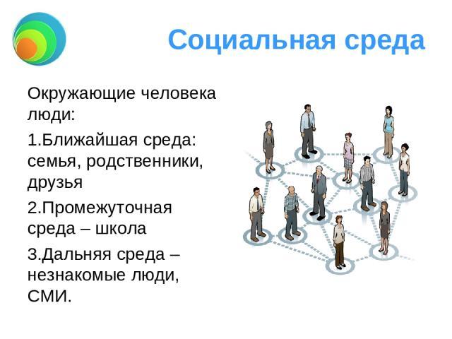 Социальная среда Окружающие человека люди: Ближайшая среда: семья, родственники, друзья Промежуточная среда – школа Дальняя среда – незнакомые люди, СМИ.