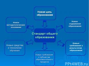 * Стандарт общего образования Новая цель образования Новое методологическое осно