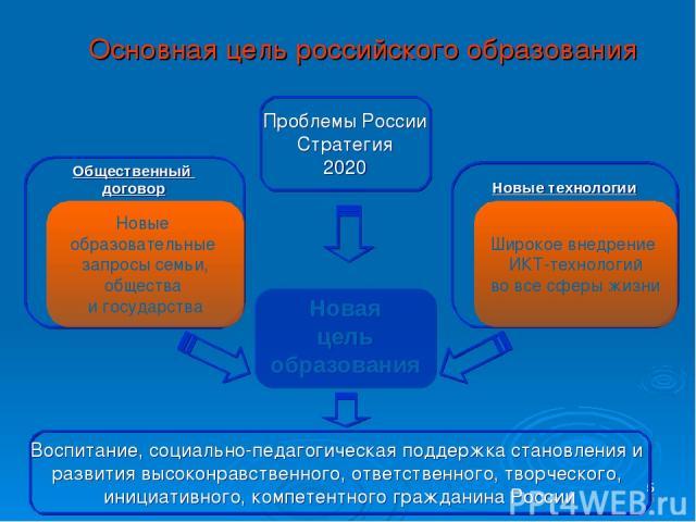 * Основная цель российского образования * * Новая цель образования Новые технологии Общественный договор Новые образовательные запросы семьи, общества и государства Широкое внедрение ИКТ-технологий во все сферы жизни Проблемы России Стратегия 2020 В…