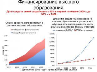 Финансирование высшего образования * Данные по 2009 году - предварительные оценк