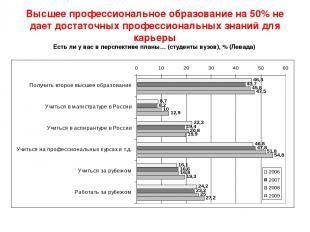 Высшее профессиональное образование на 50% не дает достаточных профессиональных
