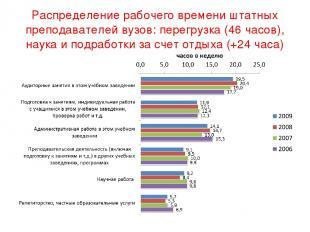 Распределение рабочего времени штатных преподавателей вузов: перегрузка (46 часо