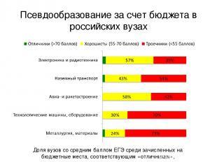 Псевдообразование за счет бюджета в российских вузах Доля вузов со средним балло