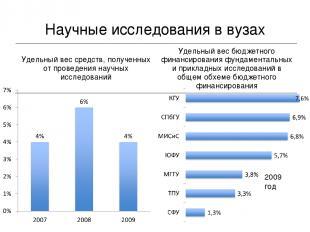 Научные исследования в вузах 2009 год Удельный вес средств, полученных от провед