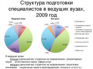 Структура подготовки специалистов в ведущих вузах, 2009 год В ведущих вузах боль