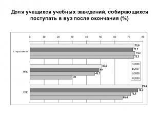 Доля учащихся учебных заведений, собирающихся поступать в вуз после окончания (%