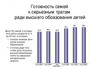 Готовность семей к серьезным тратам ради высшего образования детей Доля (%) семе