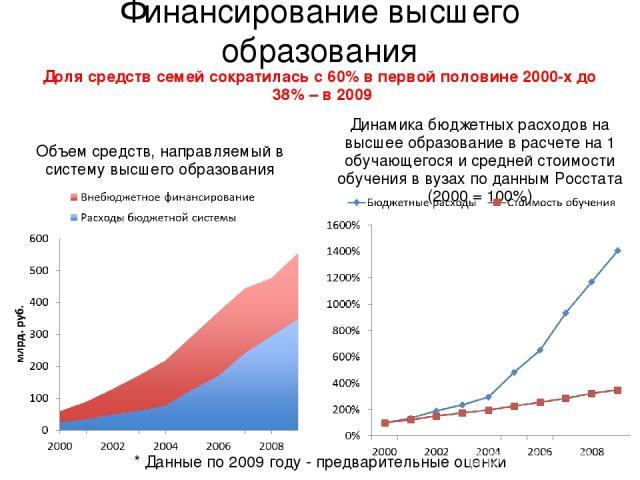 Финансирование высшего образования * Данные по 2009 году - предварительные оценки Доля средств семей сократилась с 60% в первой половине 2000-х до 38% – в 2009 Объем средств, направляемый в систему высшего образования Динамика бюджетных расходов на …