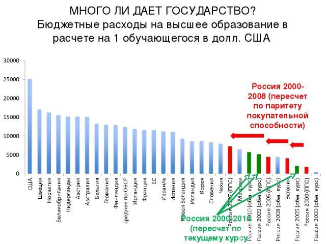 МНОГО ЛИ ДАЕТ ГОСУДАРСТВО? Бюджетные расходы на высшее образование в расчете на 1 обучающегося в долл. США Россия 2000-2008 (пересчет по паритету покупательной способности) Россия 2000-2010 (пересчет по текущему курсу доллара)