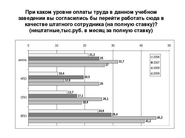 При каком уровне оплаты труда в данном учебном заведении вы согласились бы перейти работать сюда в качестве штатного сотрудника (на полную ставку)? (нештатные,тыс.руб. в месяц за полную ставку)