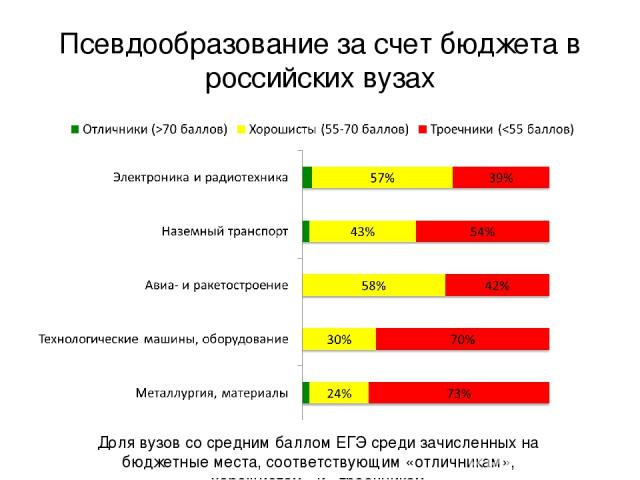 Псевдообразование за счет бюджета в российских вузах Доля вузов со средним баллом ЕГЭ среди зачисленных на бюджетные места, соответствующим «отличникам», «хорошистам» и «троечникам»