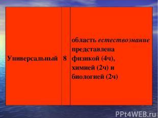Универсальный 8 область естествознание представлена физикой (4ч), химией (2ч) и