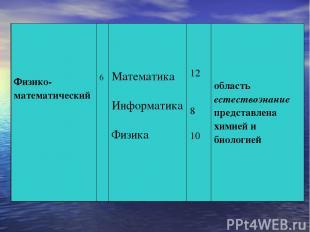 Физико-математический 6 Математика Информатика Физика 12 8 10 область естествозн
