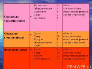 Социально-экономический 6 Математика Обществознание Экономика Право География 12