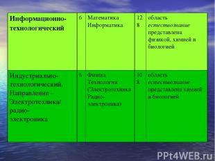 Информационно-технологический 6 Математика Информатика 12 8 область естествознан