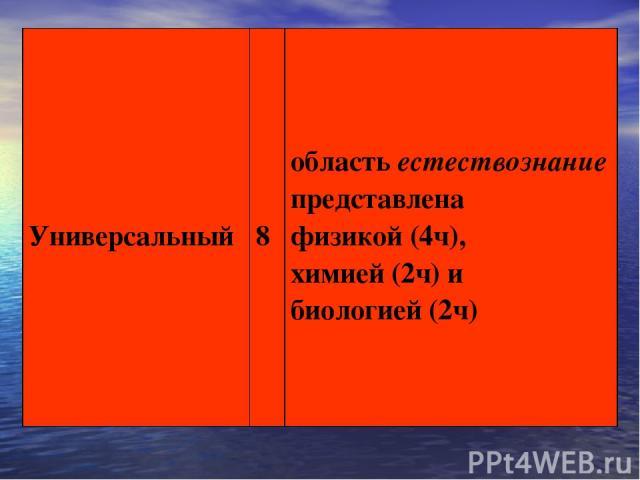 Универсальный 8 область естествознание представлена физикой (4ч), химией (2ч) и биологией (2ч)