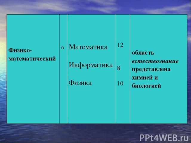 Физико-математический 6 Математика Информатика Физика 12 8 10 область естествознание представлена химией и биологией