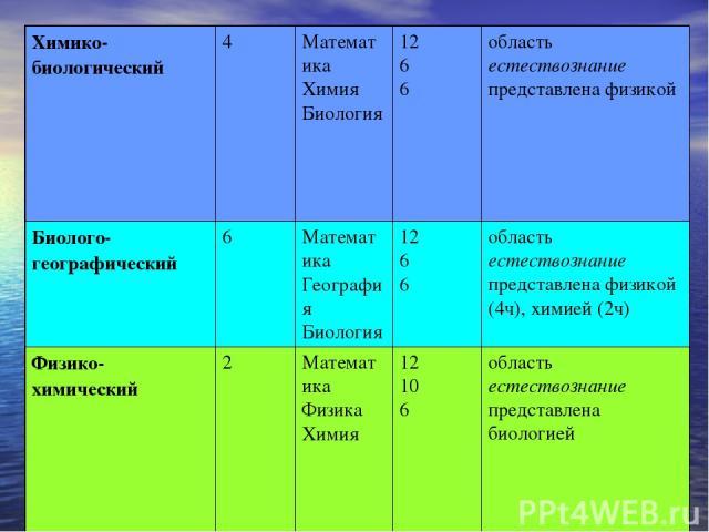 Химико-биологический 4 Математика Химия Биология 12 6 6 область естествознание представлена физикой Биолого-географический 6 Математика География Биология 12 6 6 область естествознание представлена физикой (4ч), химией (2ч) Физико-химический 2 Матем…