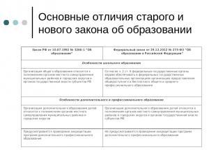 Основные отличия старого и нового закона об образовании Закон РФ от 10.07.1992 №