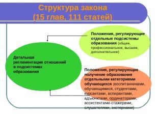 Структура закона (15 глав, 111 статей) Детальная регламентация отношений в подси