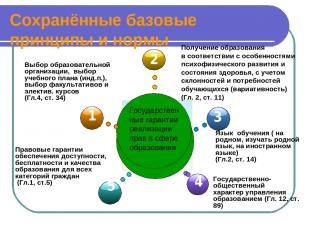 Сохранённые базовые принципы и нормы Гос. гарантии реализации прав в сфере образ