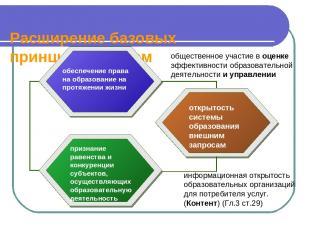 Расширение базовых принципов и норм обеспечение права на образование на протяжен