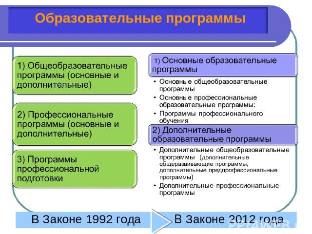 * В Законе 1992 года В Законе 2012 года
