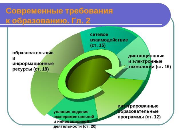 Современные требования к образованию. Гл. 2 образовательные и информационные ресурсы (ст. 18) условия ведения экспериментальной и инновационной деятельности (ст. 20) интегрированные образовательные программы (ст. 12) дистанционные и электронные техн…