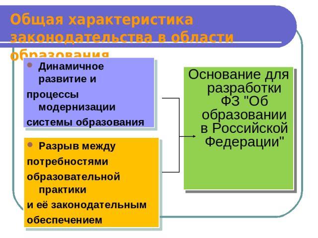 Общая характеристика законодательства в области образования Динамичное развитие и процессы модернизации системы образования Разрыв между потребностями образовательной практики и её законодательным обеспечением Основание для разработки ФЗ