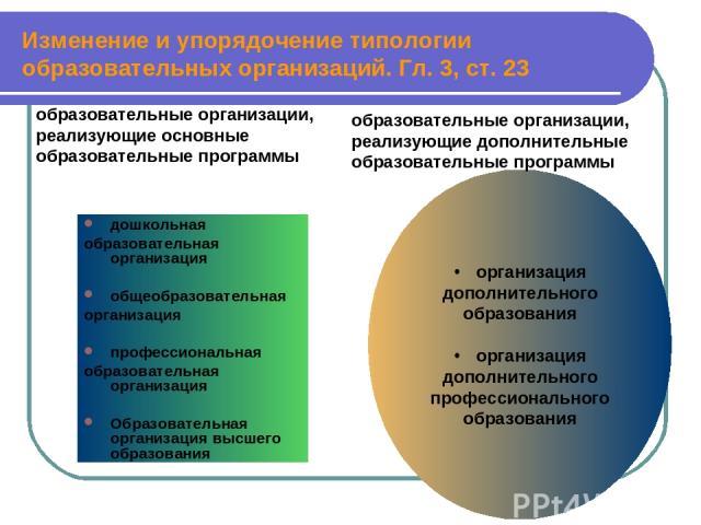 Изменение и упорядочение типологии образовательных организаций. Гл. 3, ст. 23 дошкольная образовательная организация общеобразовательная организация профессиональная образовательная организация Образовательная организация высшего образования организ…