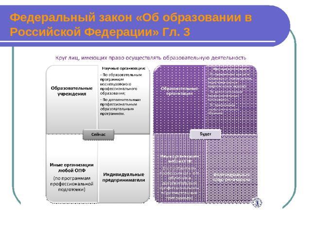 Федеральный закон «Об образовании в Российской Федерации» Гл. 3