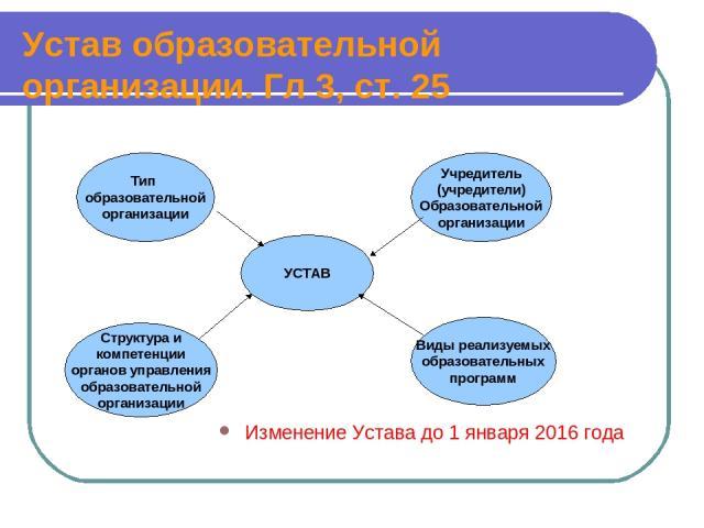Устав образовательной организации. Гл 3, ст. 25 Изменение Устава до 1 января 2016 года УСТАВ Тип образовательной организации Учредитель (учредители) Образовательной организации Структура и компетенции органов управления образовательной организации В…