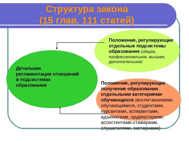 Структура закона (15 глав, 111 статей) Детальная регламентация отношений в подсистемах образования Положения, регулирующие отдельные подсистемы образования (общее, профессиональное, высшее, дополнительное) Положения, регулирующие получение образован…