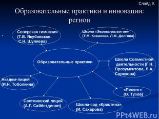 Образовательные практики и инновации: регион . Образовательные практики Северска