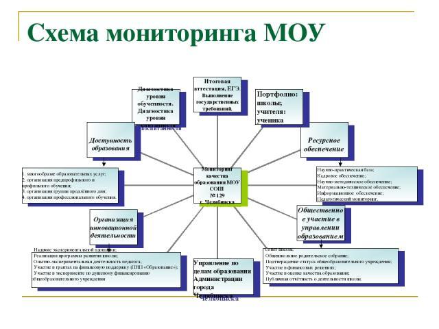 Схема мониторинга МОУ