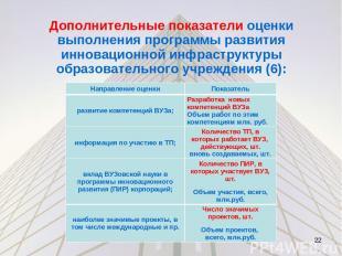 Дополнительные показатели оценки выполнения программы развития инновационной инф