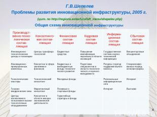 Г.В.Шепелев Проблемы развития инновационной инфраструктуры, 2005 г. (цит. по htt