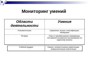 Мониторинг умений Области деятельности Умения Познавательная Сравнение, анализ,