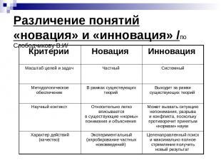 Различение понятий «новация» и «инновация» /по Слободчикову В.И/ Критерии Новаци