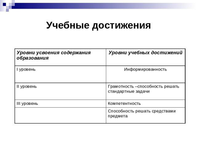 Учебные достижения Уровни усвоения содержания образования Уровни учебных достижений I уровень Информированность II уровень Грамотность –способность решать стандартные задачи III уровень Компетентность Способность решать средствами предмета