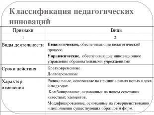 Классификация педагогических инноваций Признаки Виды 1 2 Виды деятельности Педаг